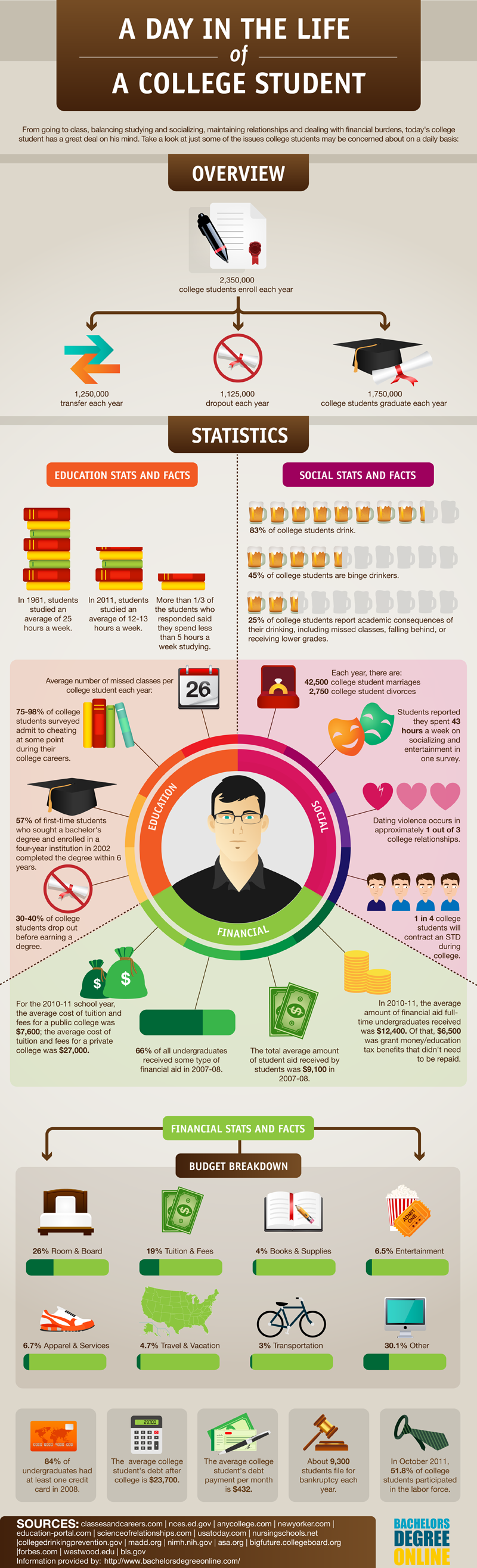 Student Life: An Infographic | whisper down the write alley