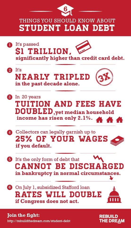 student debt load